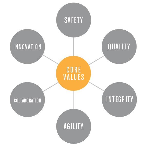 core_values2